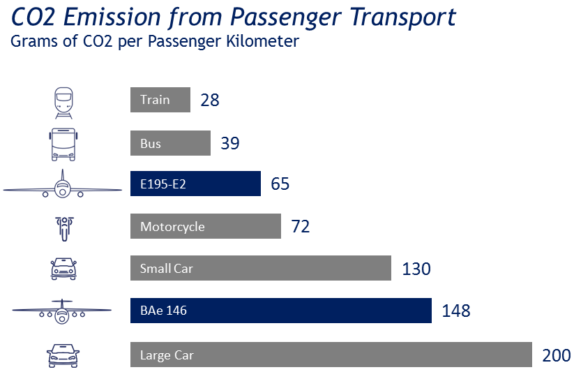 CO2 emissions from passenger transport